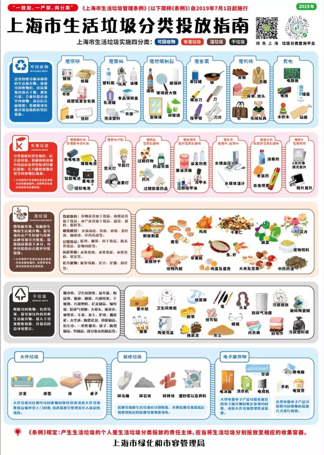 上海市生活垃圾分类投放指南图片1