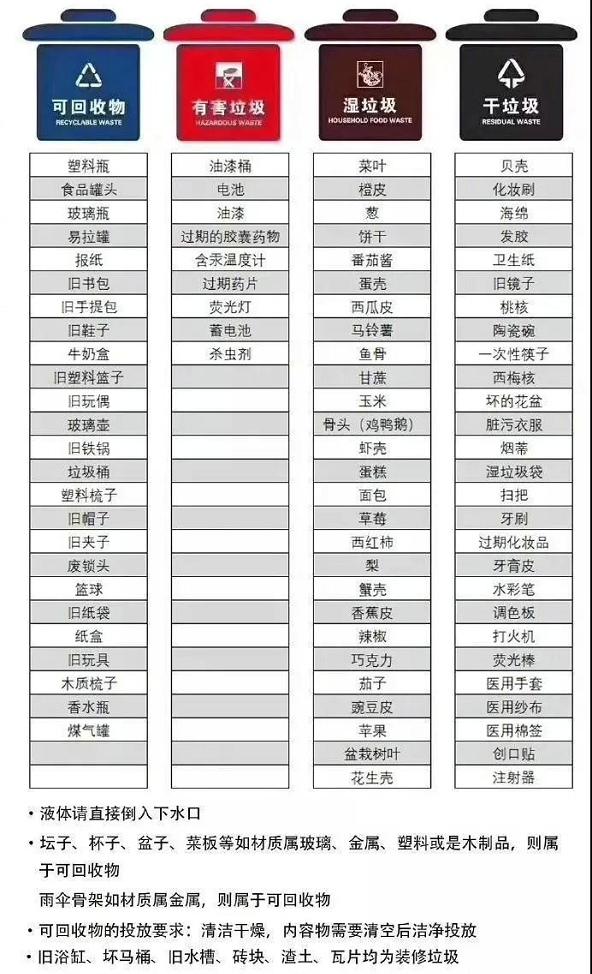 上海市生活垃圾分类投放指南高清正版图片官方入口 v1.0截图