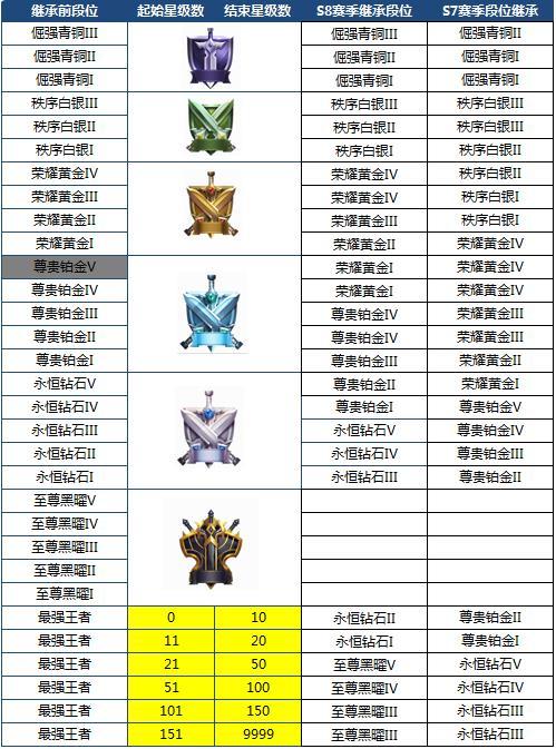 王者荣耀s8赛季段位继承规则表详解   跨赛季段位继承和至尊黑曜段位介绍