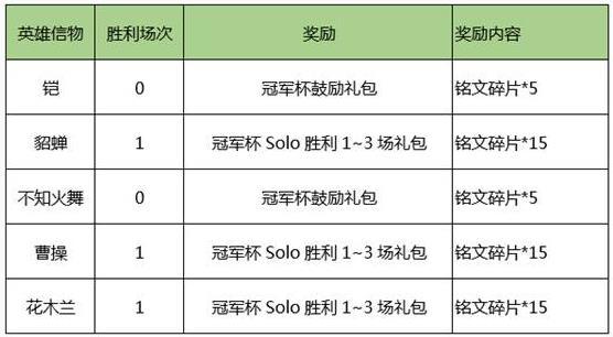 王者荣耀8月1日更新内容汇总  8.1新增活动、夺宝奖池更新详解